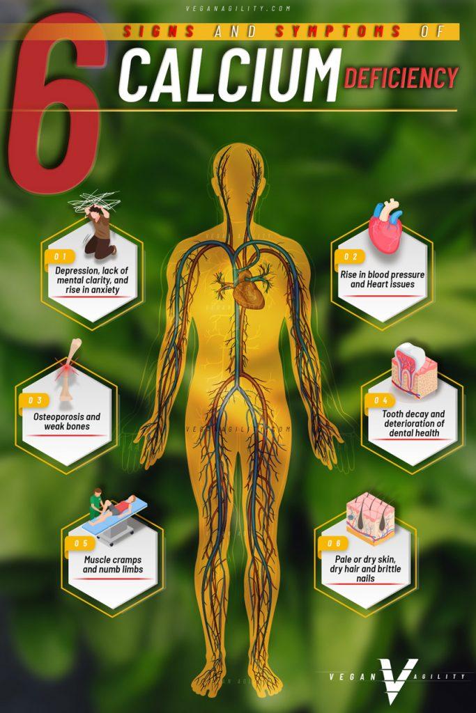 signs of calicum deficiency