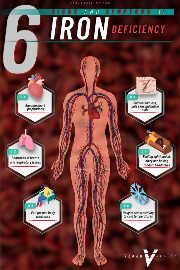 6 symptoms of iron deficiency