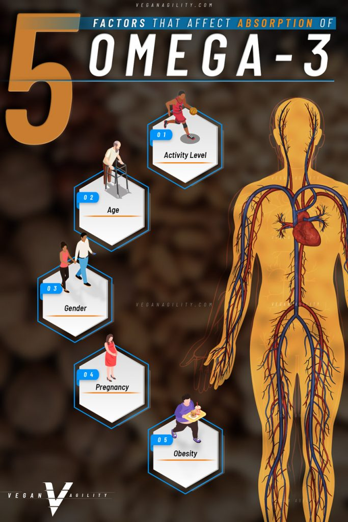 factors that affect omega 3 absorption